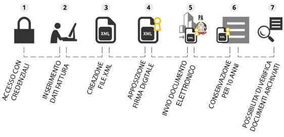 fattura elettronica Pubblica Amministrazione